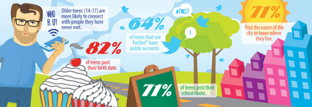 Older teens (14-17) are more likely to connect with people they have never met. 64% of teens who use Twitter have public accounts. 82% of teens post their birth date. 71% post the name of the city or twon where they live. 71% of teens post their school name.