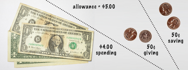 $5 allowance, $4 for spending, $.50 for giving, $.50 for saving