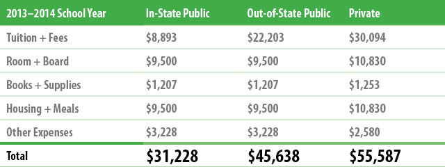 Tuition Costs: In-State, Public, and Private | Total costs for in-state: $31,228; out-of-state: $45,638; private: $55,587