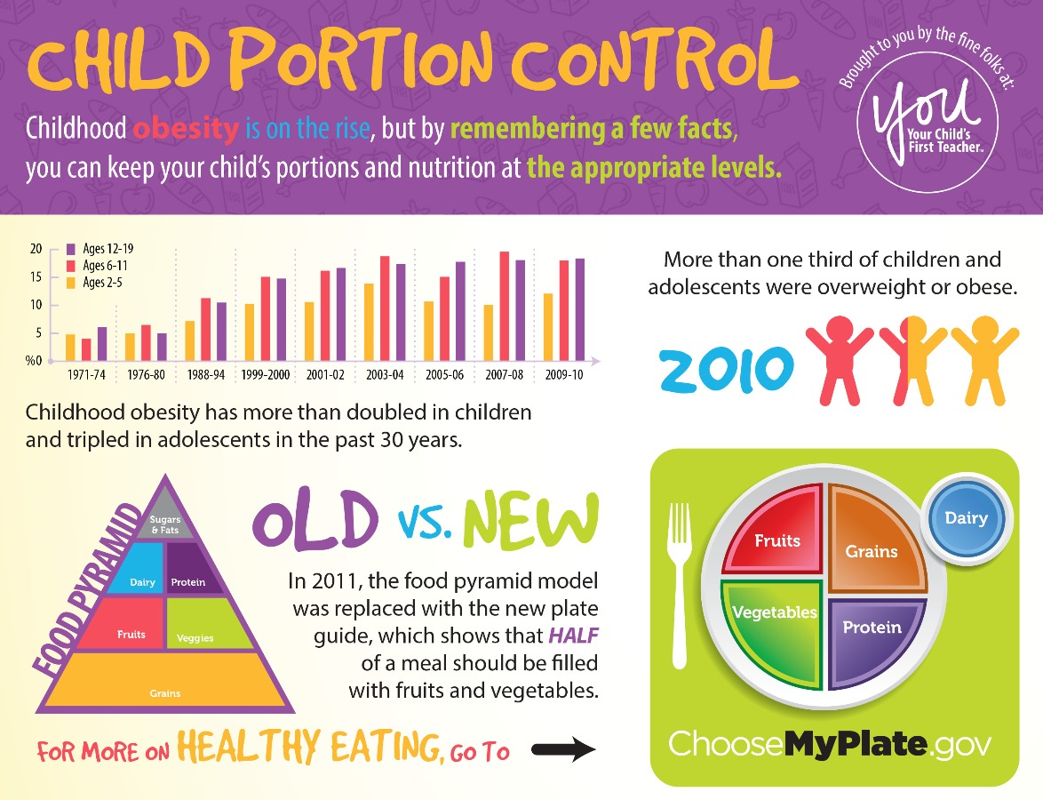 Child Portion Control Infographic