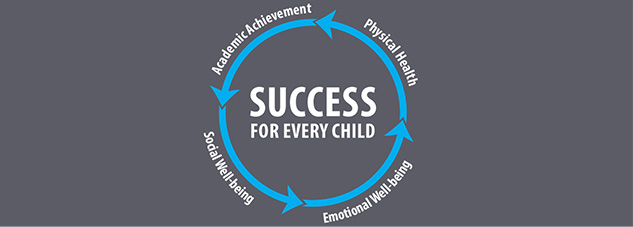 Success for every child involves a wheel of nurturing: academic achievement, physical health, social and emotional well-being