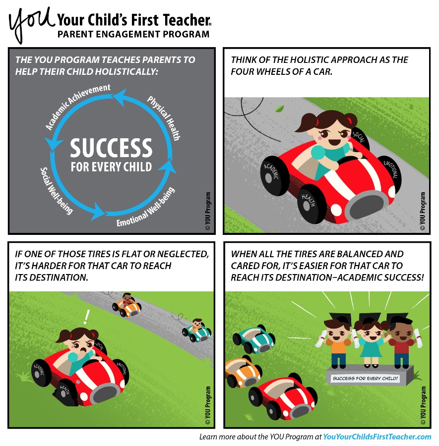 The YOU Program teaches parents to help their child holistically: academic achievement, social well-being, emotional well-being, physical health. Think of the holistic approach as the four wheels of a car. If one of those tires is flat or neglected, it's harder for that car to reach its destination. When all the tires are balanced and cared for, it's easier for that car to reach its destination-- academic success!