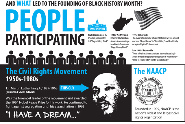 Black History Month infographic part 2